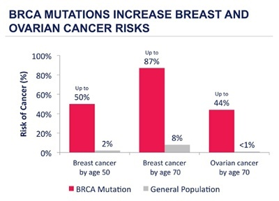 Brca Gene Testing East Melbourne Vic Whilst Breast Cancer East Melbourne Vic